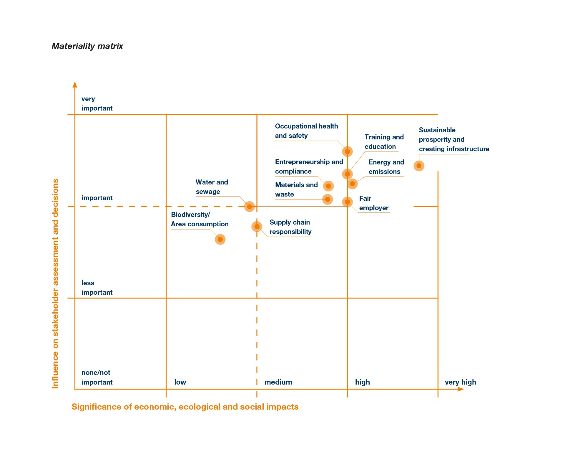 SWI NHB 51 Materiality Matrix EN L1